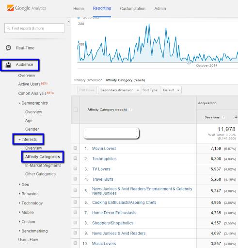google analytics big data report